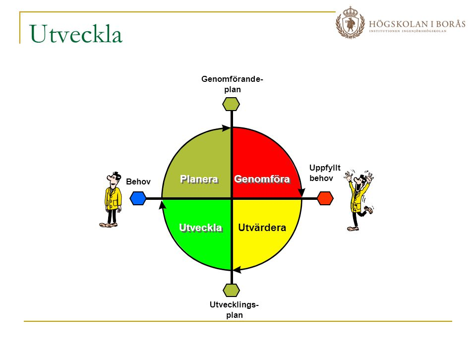 Utveckla Genomförande- plan Utvecklings- plan Behov Uppfyllt behov Utveckla Planera Utvärdera Genomföra