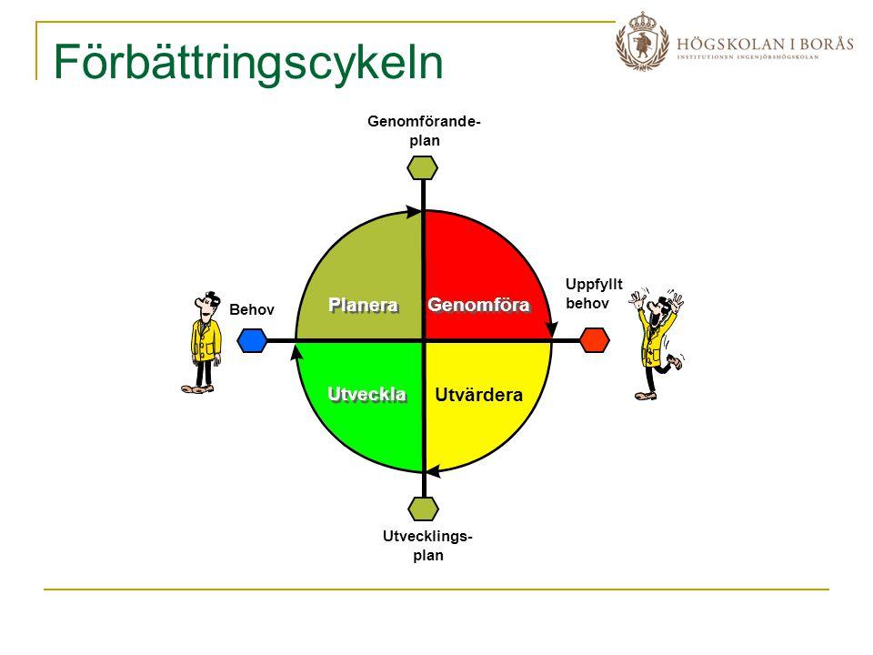 Förbättringscykeln Genomförande- plan Utvecklings- plan Behov Uppfyllt behov Utveckla Planera Utvärdera Genomföra