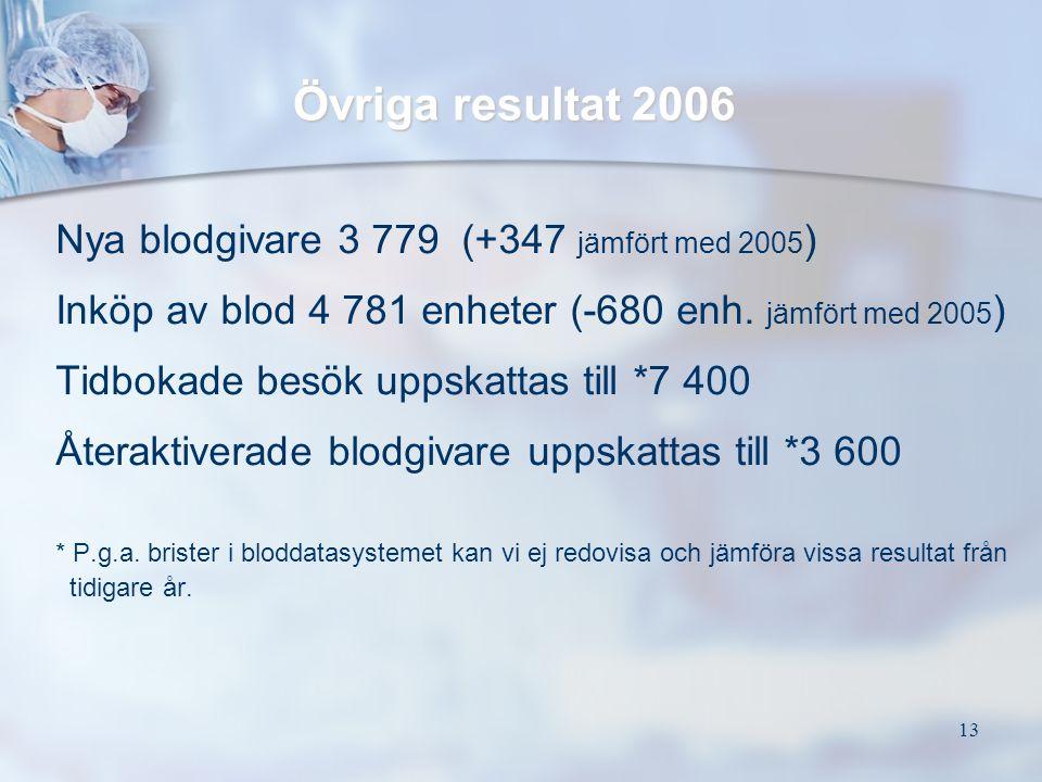 13 Övriga resultat 2006 Nya blodgivare 3 779 (+347 jämfört med 2005 ) Inköp av blod 4 781 enheter (-680 enh. jämfört med 2005 ) Tidbokade besök uppska