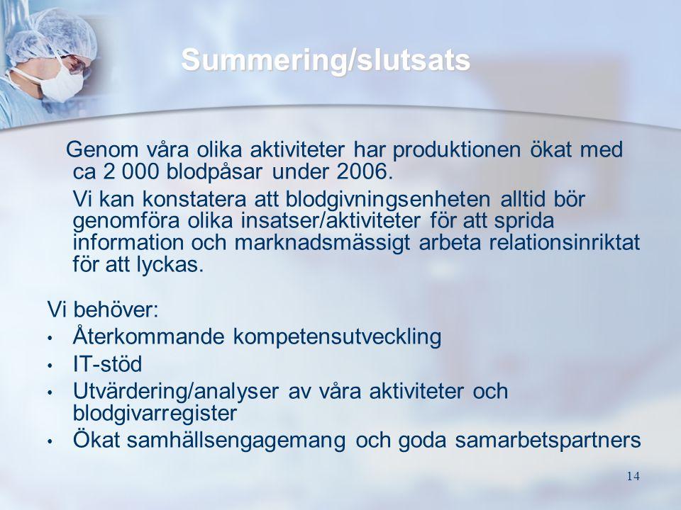 14 Summering/slutsats Genom våra olika aktiviteter har produktionen ökat med ca 2 000 blodpåsar under 2006. Vi kan konstatera att blodgivningsenheten