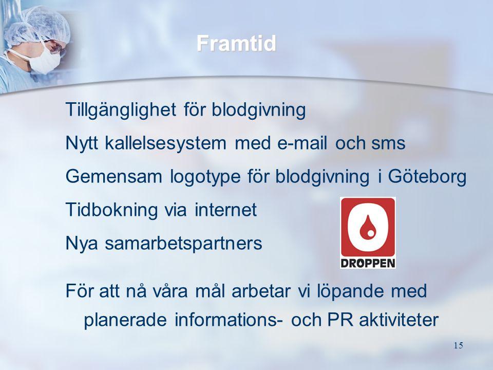 15 Tillgänglighet för blodgivning Nytt kallelsesystem med e-mail och sms Gemensam logotype för blodgivning i Göteborg Tidbokning via internet Nya sama
