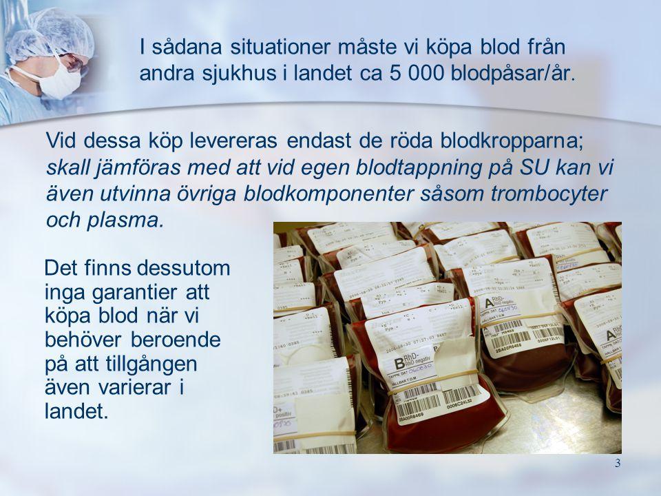 3 Det finns dessutom inga garantier att köpa blod när vi behöver beroende på att tillgången även varierar i landet. I sådana situationer måste vi köpa