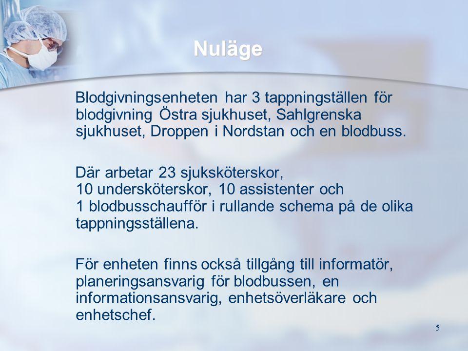 5 Nuläge Blodgivningsenheten har 3 tappningställen för blodgivning Östra sjukhuset, Sahlgrenska sjukhuset, Droppen i Nordstan och en blodbuss. Där arb
