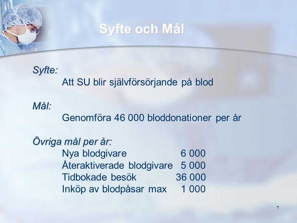7 Syfte och Mål Syfte: Att SU blir självförsörjande på blodMål: Genomföra 46 000 bloddonationer per år Övriga mål per år: Nya blodgivare 6 000 Återakt