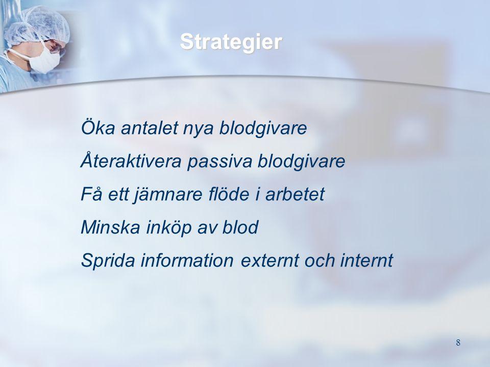8 Strategier Öka antalet nya blodgivare Återaktivera passiva blodgivare Få ett jämnare flöde i arbetet Minska inköp av blod Sprida information externt