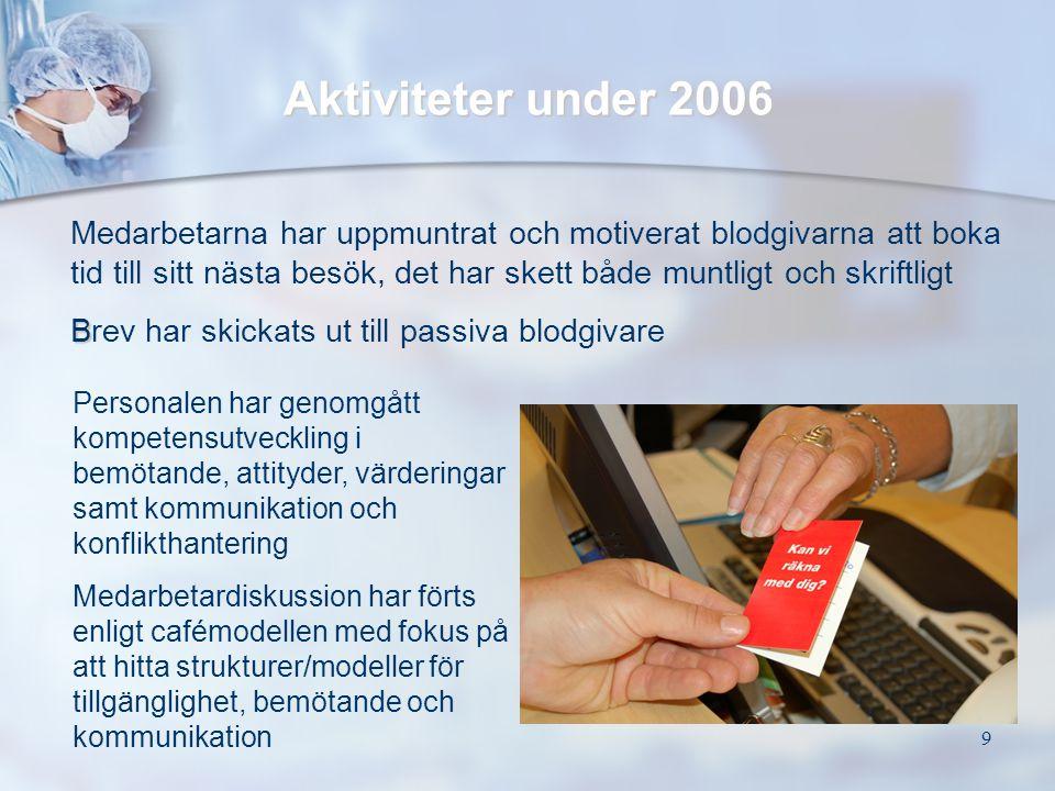 9 Aktiviteter under 2006 Medarbetarna har uppmuntrat och motiverat blodgivarna att boka tid till sitt nästa besök, det har skett både muntligt och skr