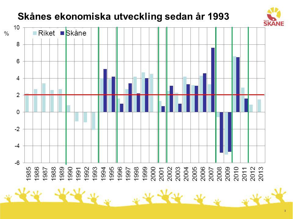 3 Skånes ekonomiska utveckling sedan år 1993 %