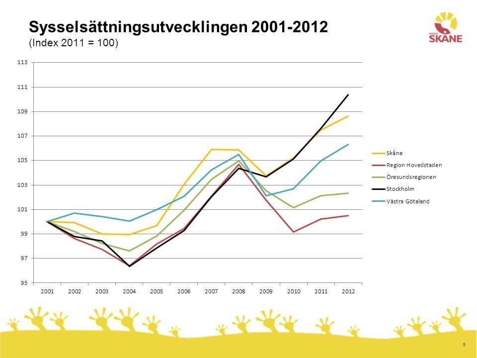 5 Sysselsättningsutvecklingen 2001-2012 (Index 2011 = 100)