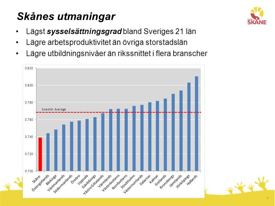 7 Skånes utmaningar •Lägst sysselsättningsgrad bland Sveriges 21 län •Lägre arbetsproduktivitet än övriga storstadslän •Lägre utbildningsnivåer än rik