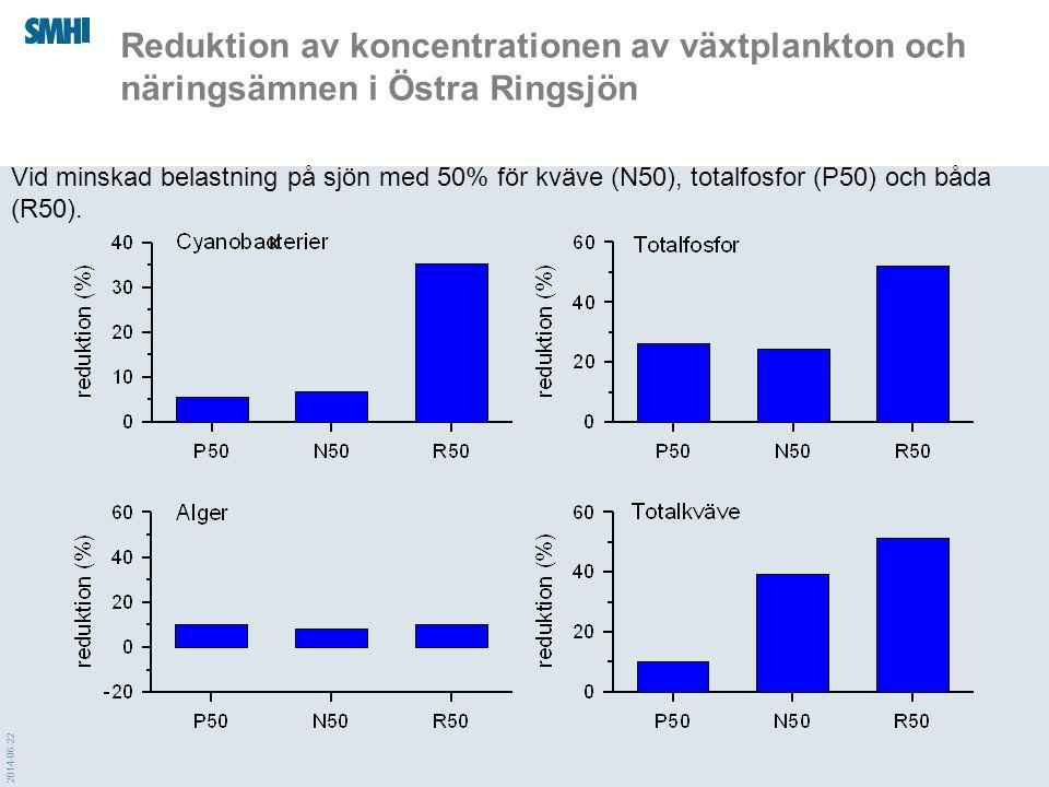 2014-06-22 Vid minskad belastning på sjön med 50% för kväve (N50), totalfosfor (P50) och båda (R50). Reduktion av koncentrationen av växtplankton och