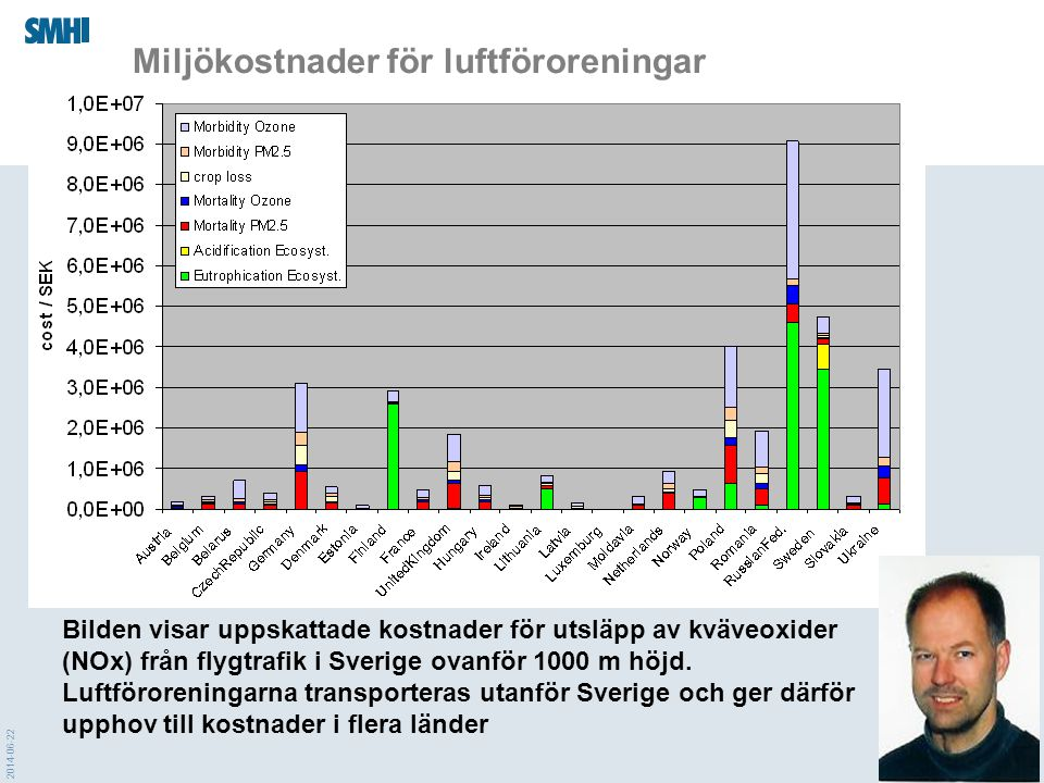2014-06-22 Miljökostnader för luftföroreningar Bilden visar uppskattade kostnader för utsläpp av kväveoxider (NOx) från flygtrafik i Sverige ovanför 1