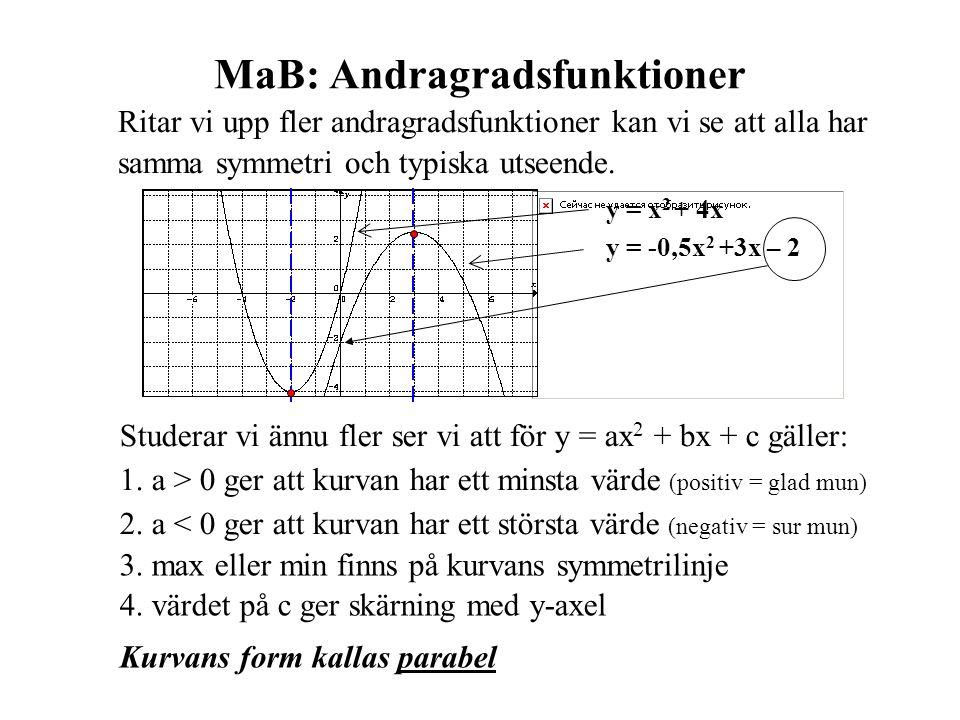 MaB: Andragradsfunktioner Ritar vi upp fler andragradsfunktioner kan vi se att alla har samma symmetri och typiska utseende. Studerar vi ännu fler ser