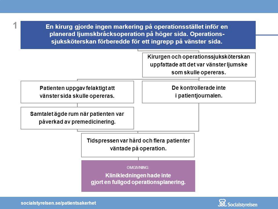 socialstyrelsen.se/patientsakerhet 1 En kirurg gjorde ingen markering på operationsstället inför en planerad ljumskbråcksoperation på höger sida. Oper
