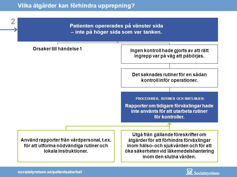 socialstyrelsen.se/patientsakerhet 2 Patienten opererades på vänster sida – inte på höger sida som var tanken. Orsaker till händelse 1 Ingen kontroll