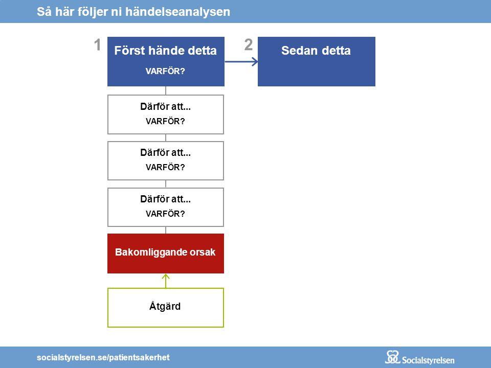 socialstyrelsen.se/patientsakerhet 2 Sedan detta Så här följer ni händelseanalysen 1 Först hände detta VARFÖR? Därför att... VARFÖR? Därför att... VAR