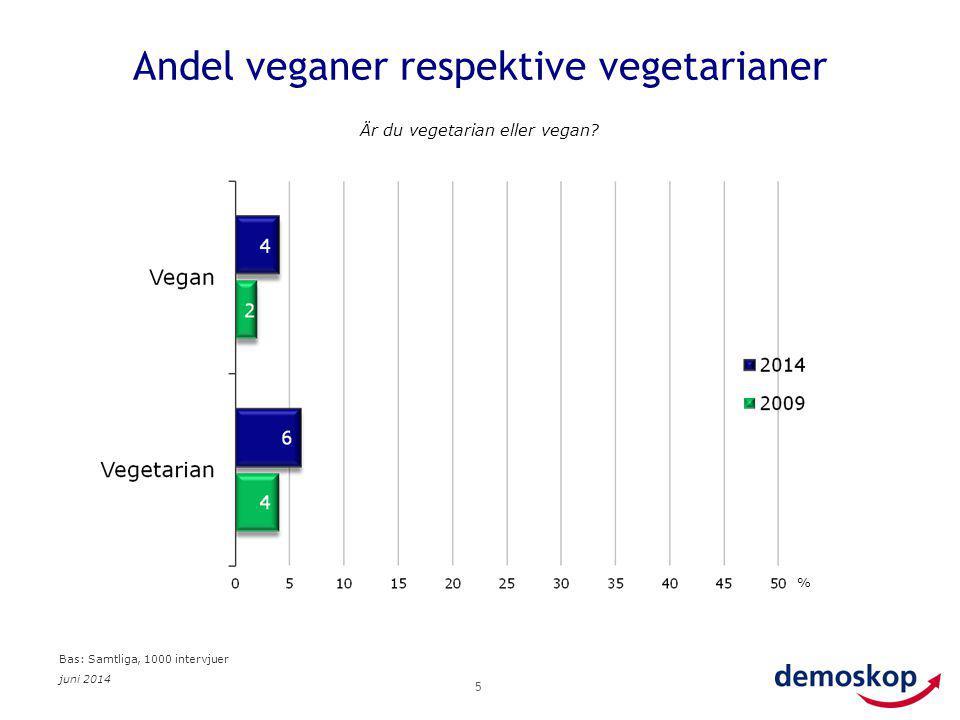 juni 2014 5 Andel veganer respektive vegetarianer Är du vegetarian eller vegan? % Bas: Samtliga, 1000 intervjuer