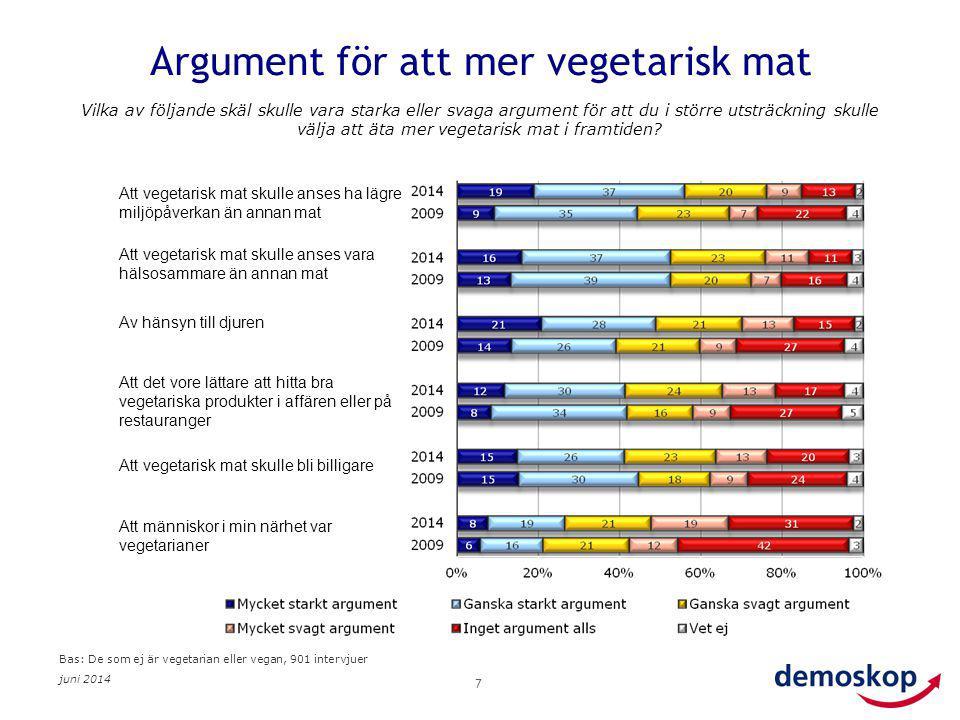 juni 2014 7 Argument för att mer vegetarisk mat Vilka av följande skäl skulle vara starka eller svaga argument för att du i större utsträckning skulle