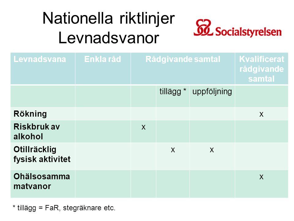 Nationella riktlinjer Levnadsvanor LevnadsvanaEnkla rådRådgivande samtalKvalificerat rådgivande samtal tillägg *uppföljning Rökningx Riskbruk av alkoh