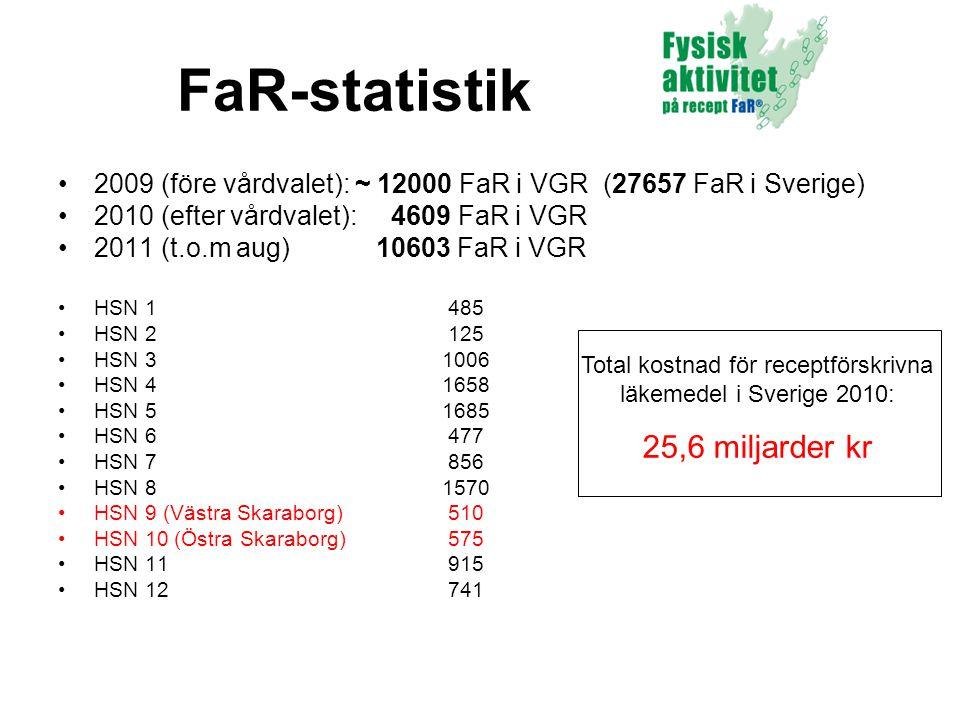 FaR-statistik •2009 (före vårdvalet): ~ 12000 FaR i VGR (27657 FaR i Sverige) •2010 (efter vårdvalet): 4609 FaR i VGR •2011 (t.o.m aug) 10603 FaR i VG