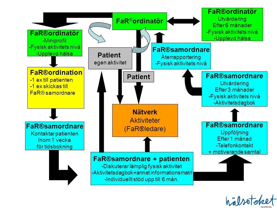 FaR ® ordinatör -Miniprofil -Fysisk aktivitets nivå -Upplevd hälsa FaR®ordination -1 ex till patienten -1 ex skickas till FaR® samordnare FaR®samordna