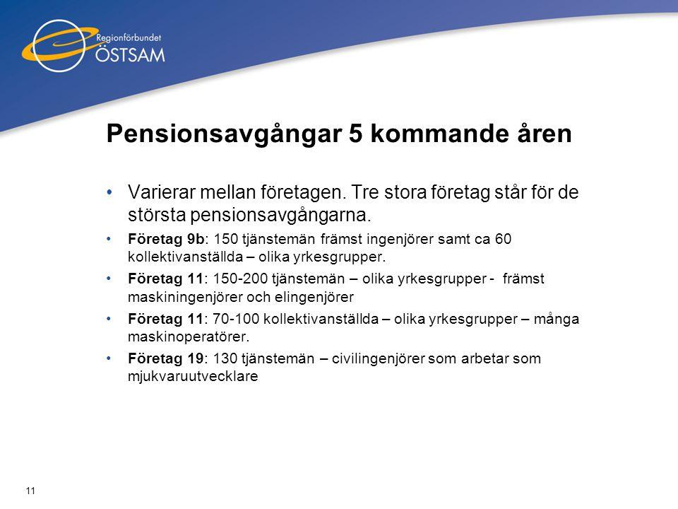 11 Pensionsavgångar 5 kommande åren •Varierar mellan företagen. Tre stora företag står för de största pensionsavgångarna. •Företag 9b: 150 tjänstemän