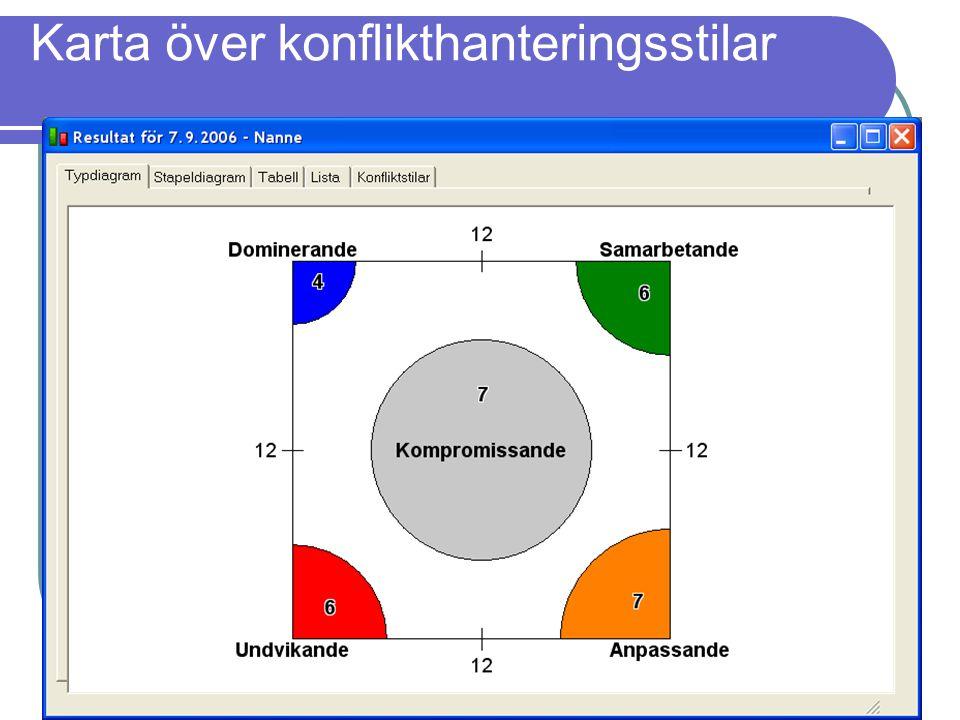 Karta över konflikthanteringsstilar