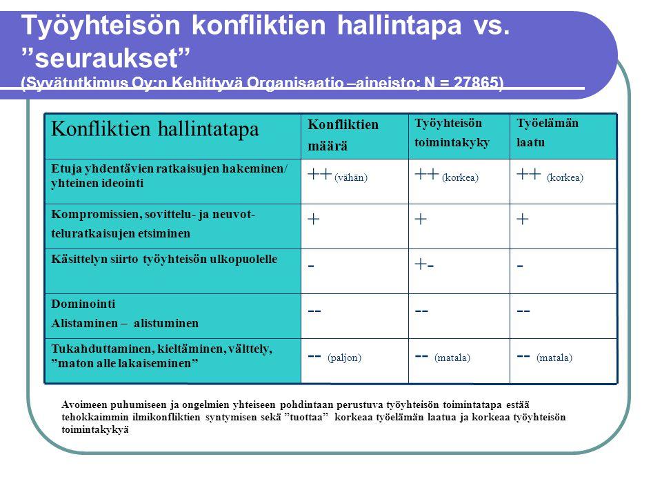 """Työyhteisön konfliktien hallintapa vs. """"seuraukset"""" (Syvätutkimus Oy:n Kehittyvä Organisaatio –aineisto; N = 27865) -- (matala) -- (paljon) Tukahdutta"""