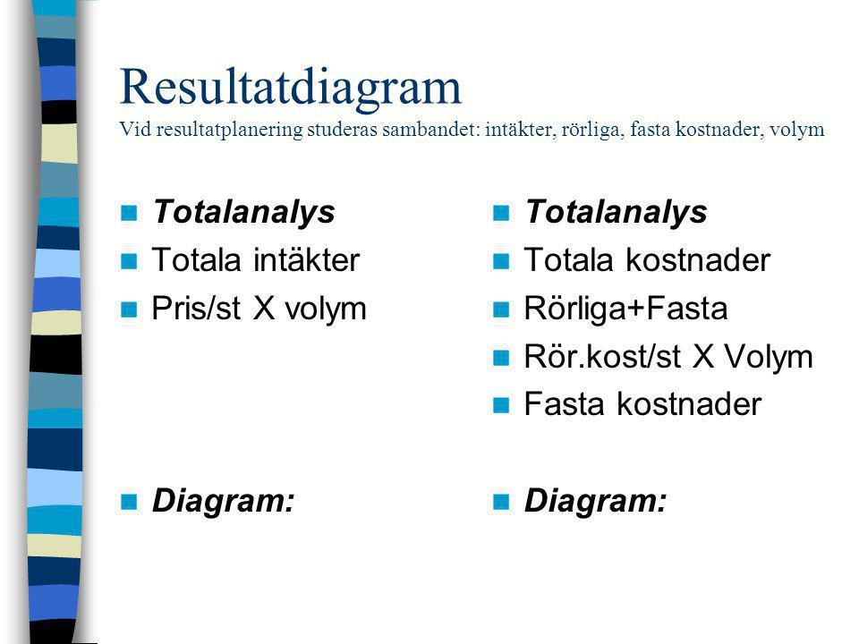 Resultatdiagram Vid resultatplanering studeras sambandet: intäkter, rörliga, fasta kostnader, volym  Totalanalys  Totala intäkter  Pris/st X volym