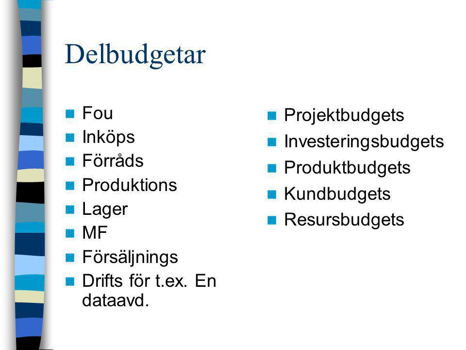 Delbudgetar  Fou  Inköps  Förråds  Produktions  Lager  MF  Försäljnings  Drifts för t.ex. En dataavd.  Projektbudgets  Investeringsbudgets 