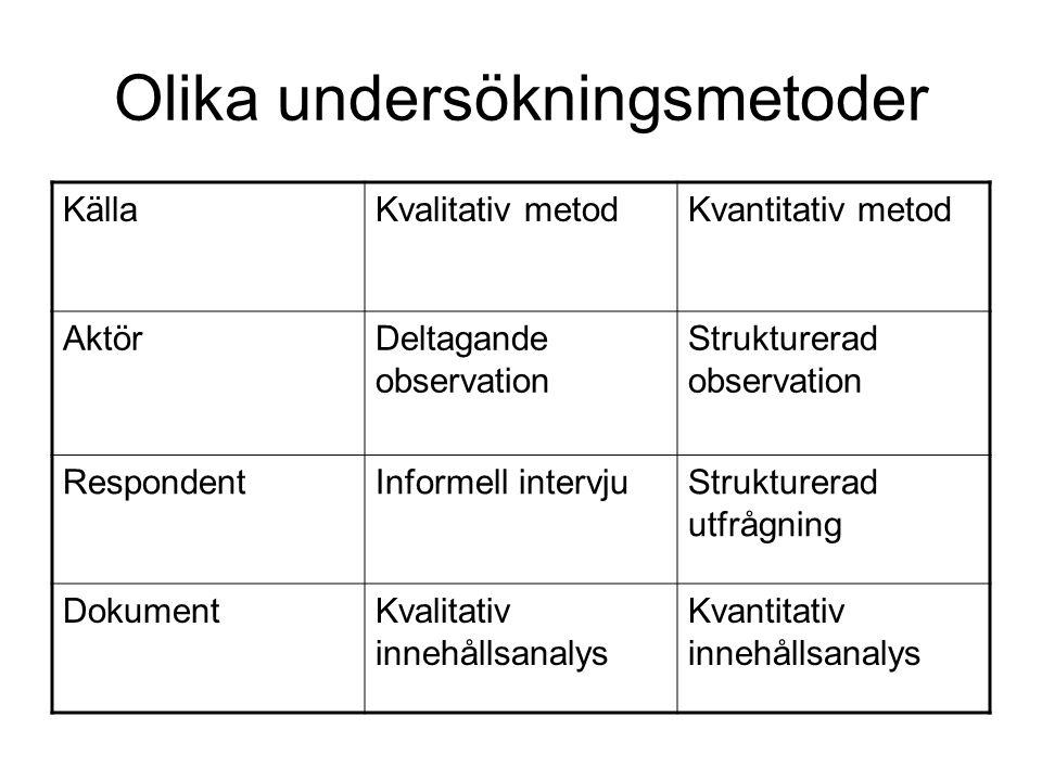 Olika undersökningsmetoder KällaKvalitativ metodKvantitativ metod AktörDeltagande observation Strukturerad observation RespondentInformell intervjuStr