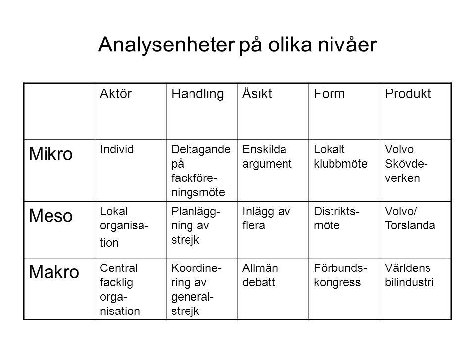 Analysenheter på olika nivåer AktörHandlingÅsiktFormProdukt Mikro IndividDeltagande på fackföre- ningsmöte Enskilda argument Lokalt klubbmöte Volvo Sk