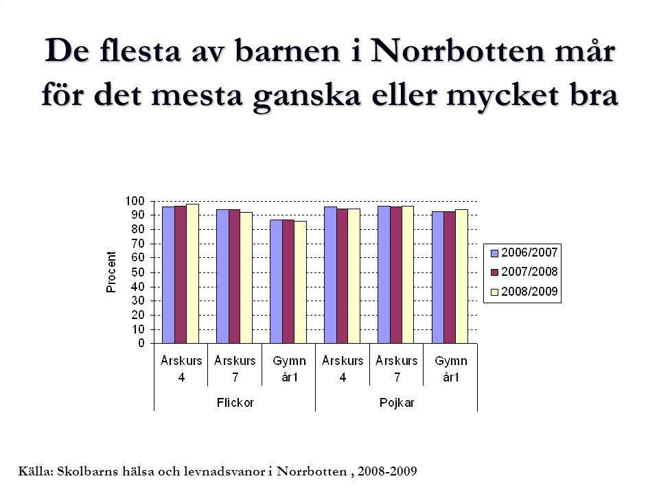De flesta av barnen i Norrbotten mår för det mesta ganska eller mycket bra Källa: Skolbarns hälsa och levnadsvanor i Norrbotten, 2008-2009