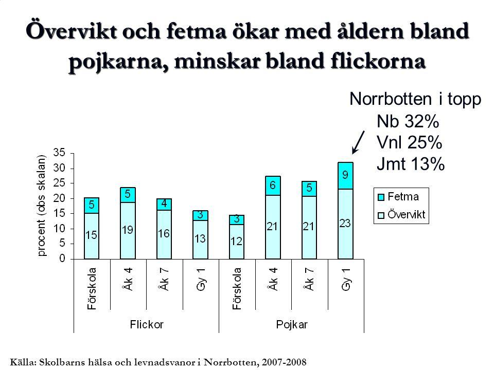 Övervikt och fetma ökar med åldern bland pojkarna, minskar bland flickorna Nb 32% Vnl 25% Jmt 13% Norrbotten i topp Källa: Skolbarns hälsa och levnads