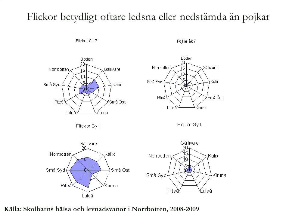 Källa: Skolbarns hälsa och levnadsvanor i Norrbotten, 2008-2009 Flickor betydligt oftare ledsna eller nedstämda än pojkar