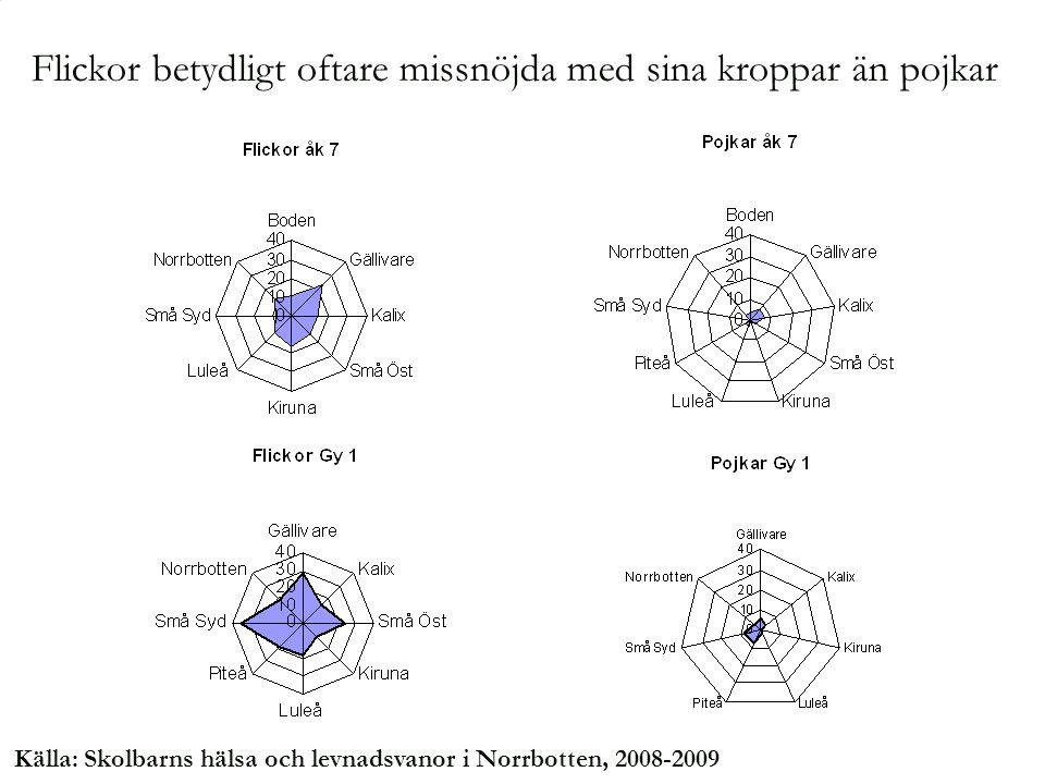 Källa: Skolbarns hälsa och levnadsvanor i Norrbotten, 2008-2009 Flickor betydligt oftare missnöjda med sina kroppar än pojkar