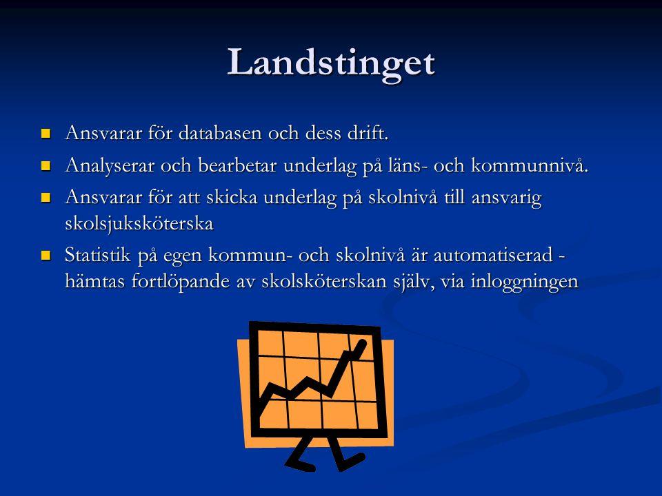Landstinget  Ansvarar för databasen och dess drift.  Analyserar och bearbetar underlag på läns- och kommunnivå.  Ansvarar för att skicka underlag p