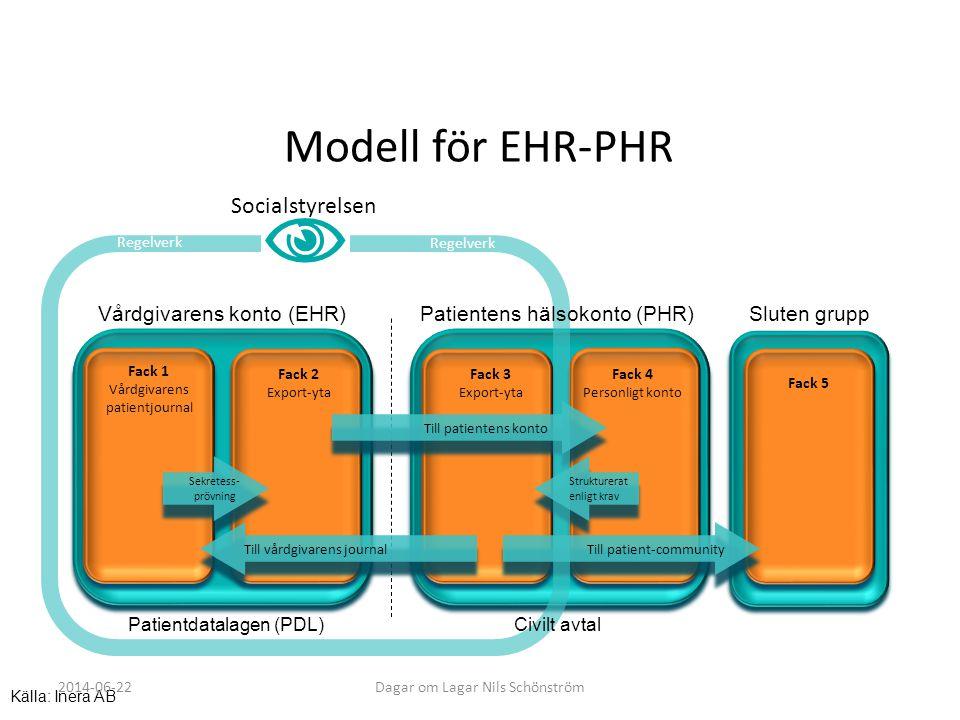Vårdgivarens konto (EHR) Fack 1 Vårdgivarens patientjournal Fack 2 Export-yta Fack 3 Export-yta Fack 4 Personligt konto Sekretess- prövning Patientdat