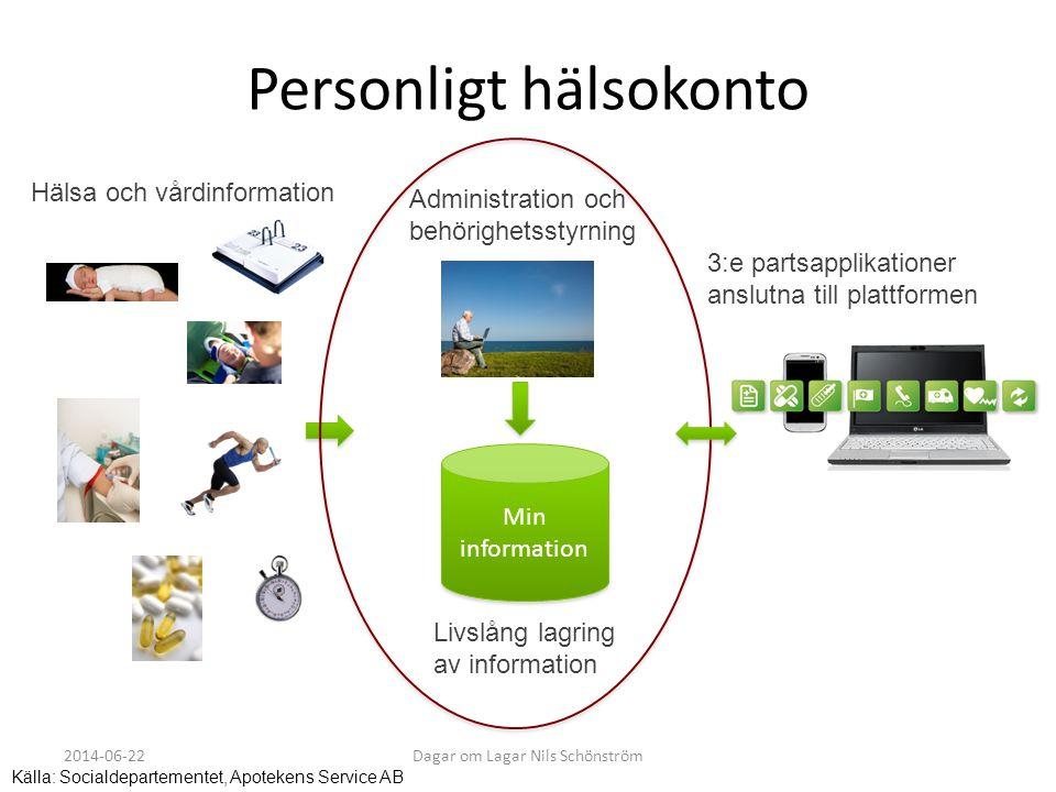 Personligt hälsokonto 3:e partsapplikationer anslutna till plattformen Administration och behörighetsstyrning Min information Livslång lagring av info