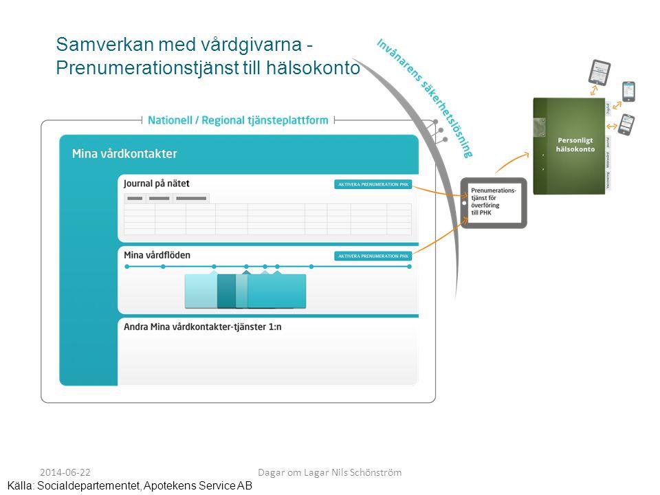 Samverkan med vårdgivarna - Prenumerationstjänst till hälsokonto Källa: Socialdepartementet, Apotekens Service AB 2014-06-22Dagar om Lagar Nils Schöns