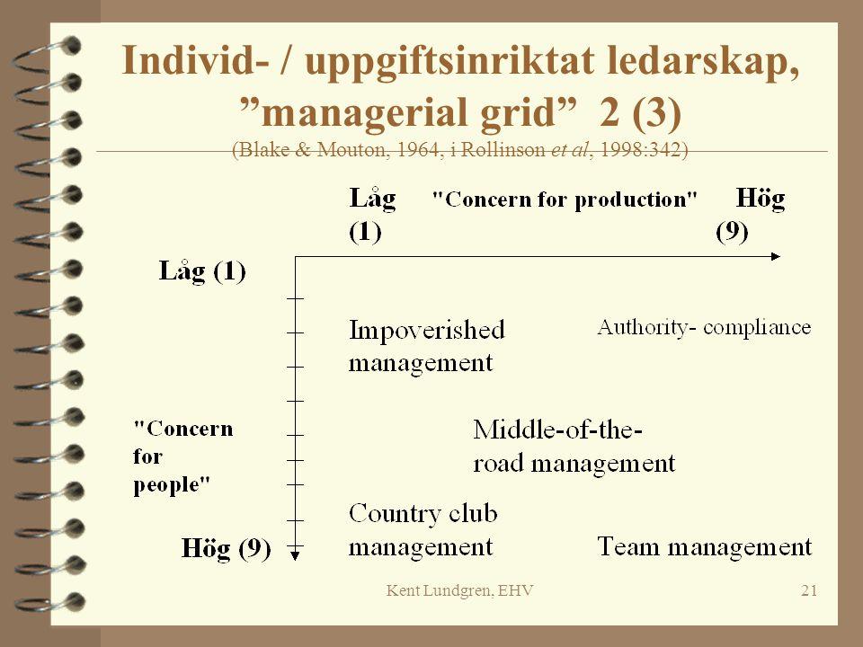 "Kent Lundgren, EHV21 Individ- / uppgiftsinriktat ledarskap, ""managerial grid"" 2 (3) (Blake & Mouton, 1964, i Rollinson et al, 1998:342)"