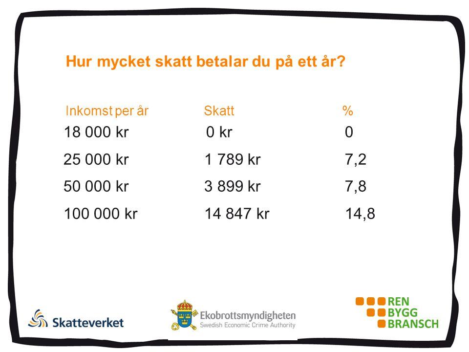 Hur mycket skatt betalar du på ett år? 18 000 kr 0 kr 0 25 000 kr 1 789 kr 7,2 50 000 kr 3 899 kr 7,8 100 000 kr 14 847 kr 14,8 Inkomst per år Skatt %