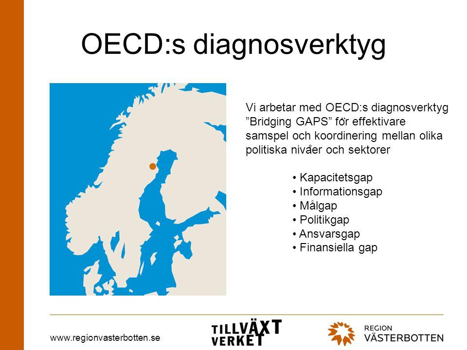 www.regionvasterbotten.se OECD:s diagnosverktyg Vi arbetar med OECD:s diagnosverktyg Bridging GAPS fo ̈ r effektivare samspel och koordinering mellan olika politiska niva ̊ er och sektorer • Kapacitetsgap • Informationsgap • Målgap • Politikgap • Ansvarsgap • Finansiella gap