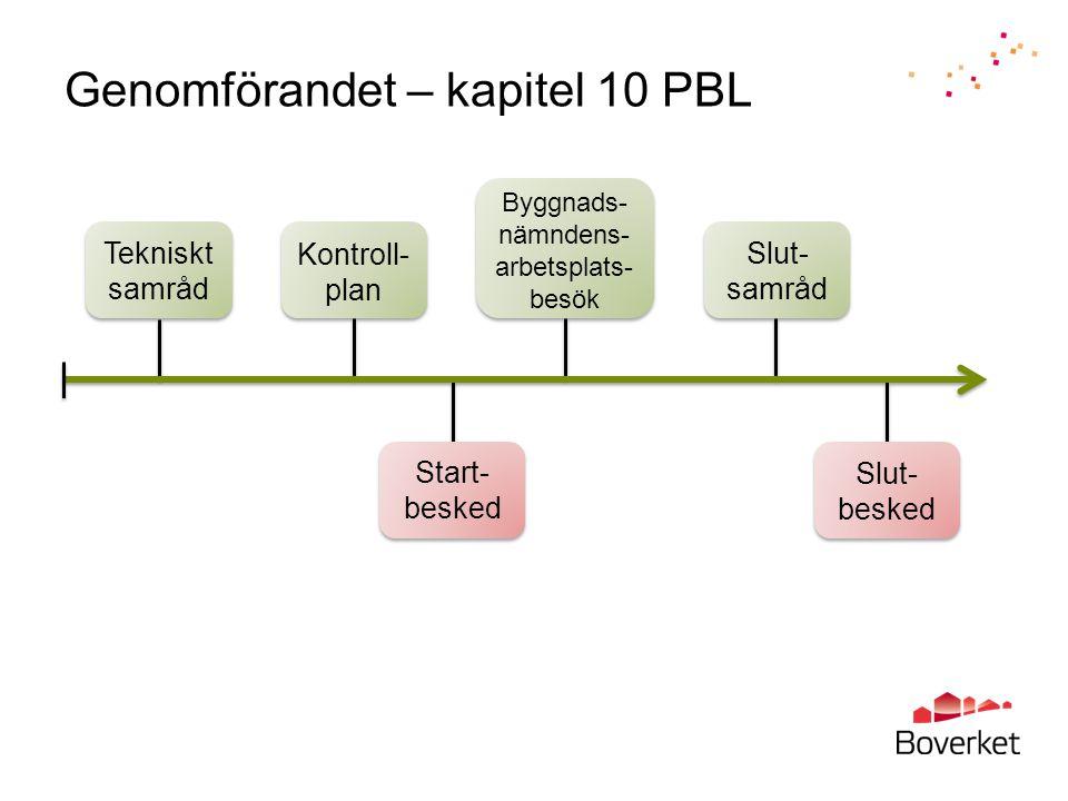 Start- besked Genomförandet – kapitel 10 PBL Slut- besked Tekniskt samråd Kontroll- plan Byggnads- nämndens- arbetsplats- besök Slut- samråd