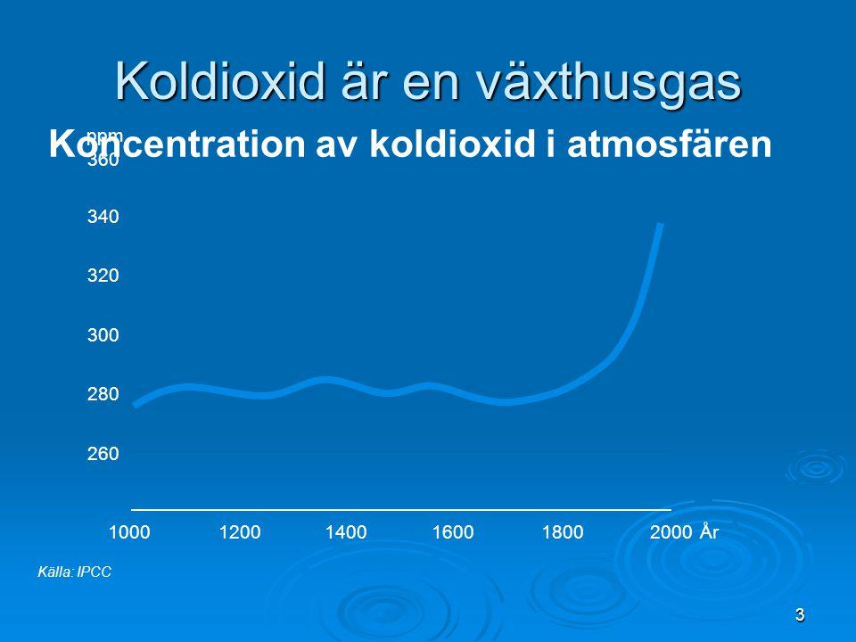 3 100012001400160018002000År Koldioxid är en växthusgas Källa: IPCC 260 280 300 320 340 360 ppm Koncentration av koldioxid i atmosfären