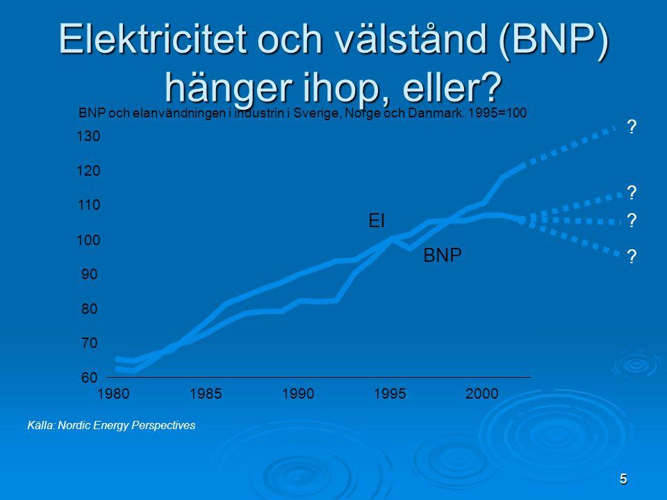 5 Elektricitet och välstånd (BNP) hänger ihop, eller? Källa: Nordic Energy Perspectives BNP och elanvändningen i industrin i Sverige, Norge och Danmar