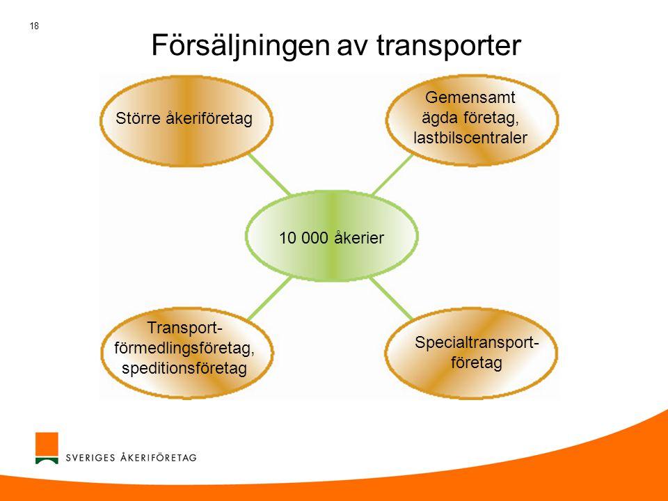 18 Försäljningen av transporter Större åkeriföretag Gemensamt ägda företag, lastbilscentraler 10 000 åkerier Transport- förmedlingsföretag, speditions
