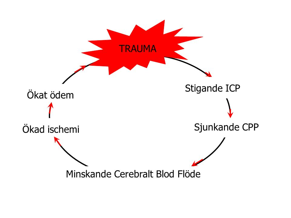 Stigande ICP Sjunkande CPP Minskande Cerebralt Blod Flöde Ökad ischemi Ökat ödem TRAUMA