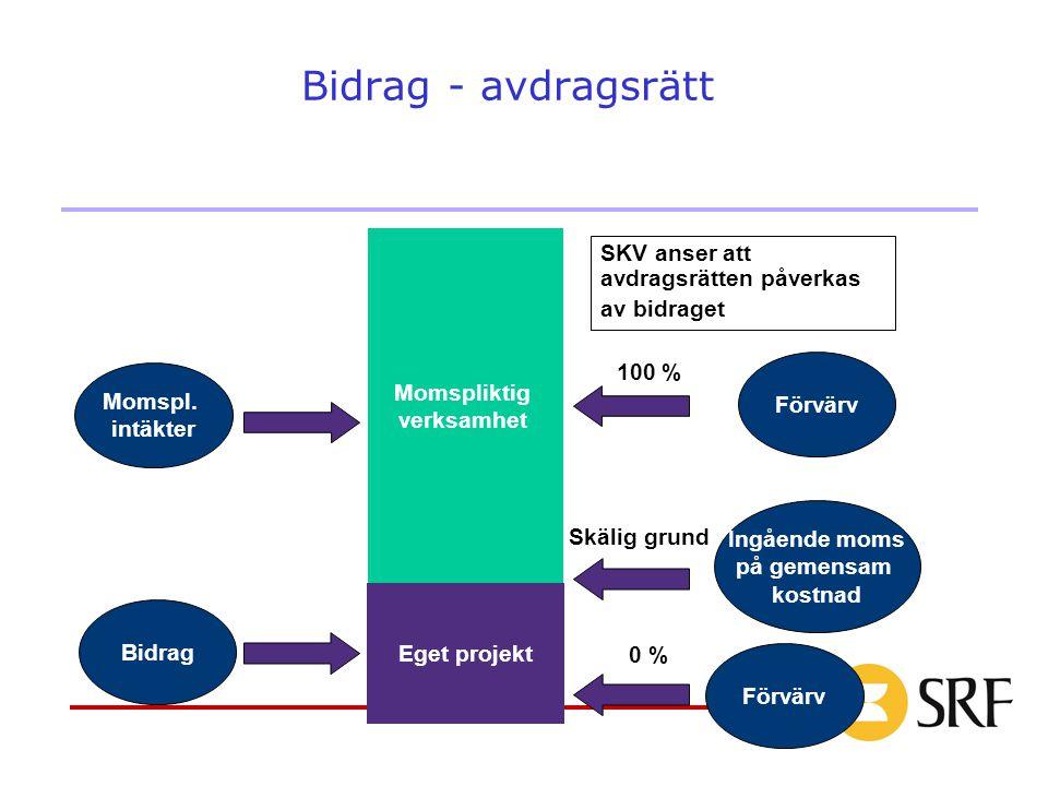 12 Bidrag - avdragsrätt Momspl. intäkter Bidrag Ingående moms på gemensam kostnad Skälig grund Momspliktig verksamhet Eget projekt SKV anser att avdra