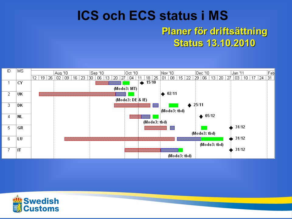 ICS i drift Status 13.10.2010