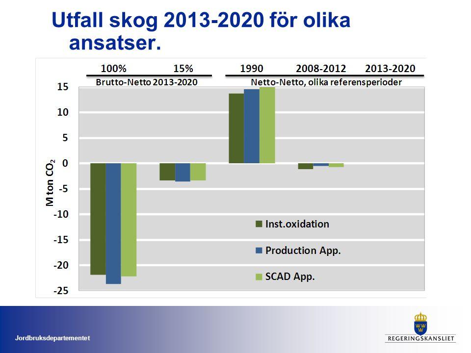 Jordbruksdepartementet Utfall skog 2013-2020 för olika ansatser.